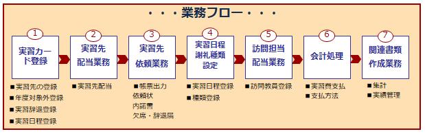 プレマ業務案内図.png